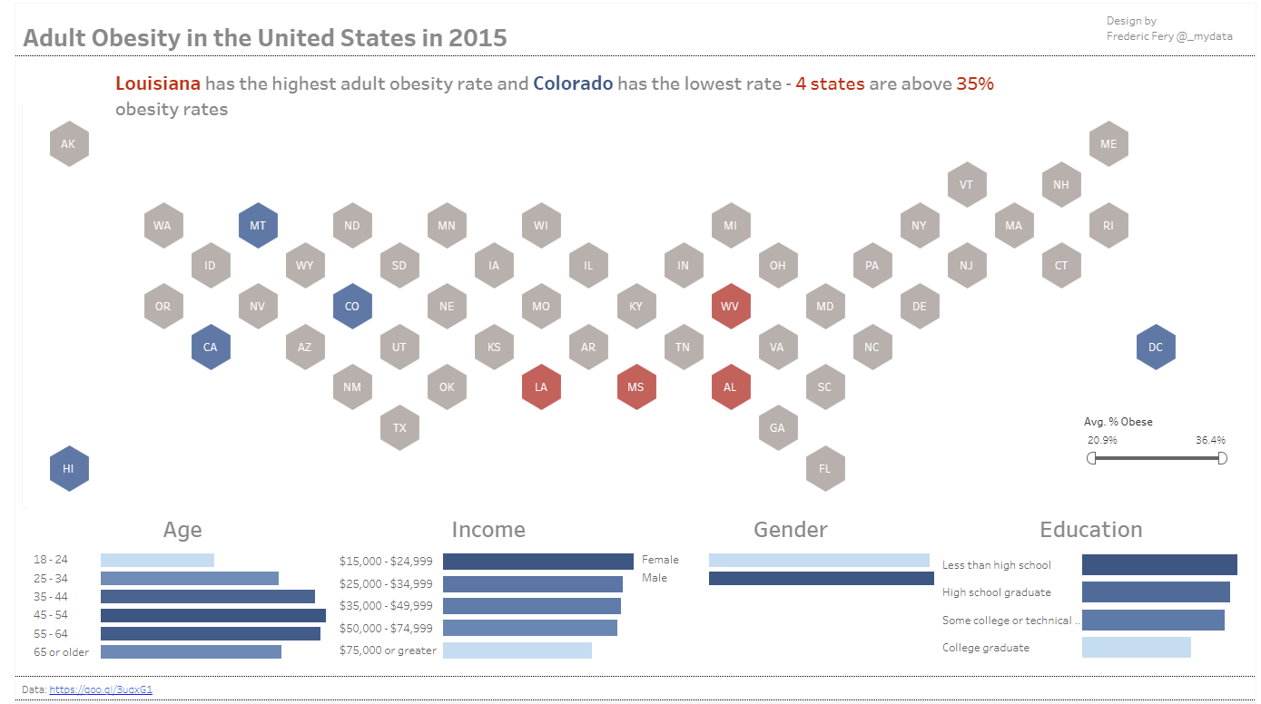 Thanks to the obesity in the USA I learned about Tableau Hex-tile ...