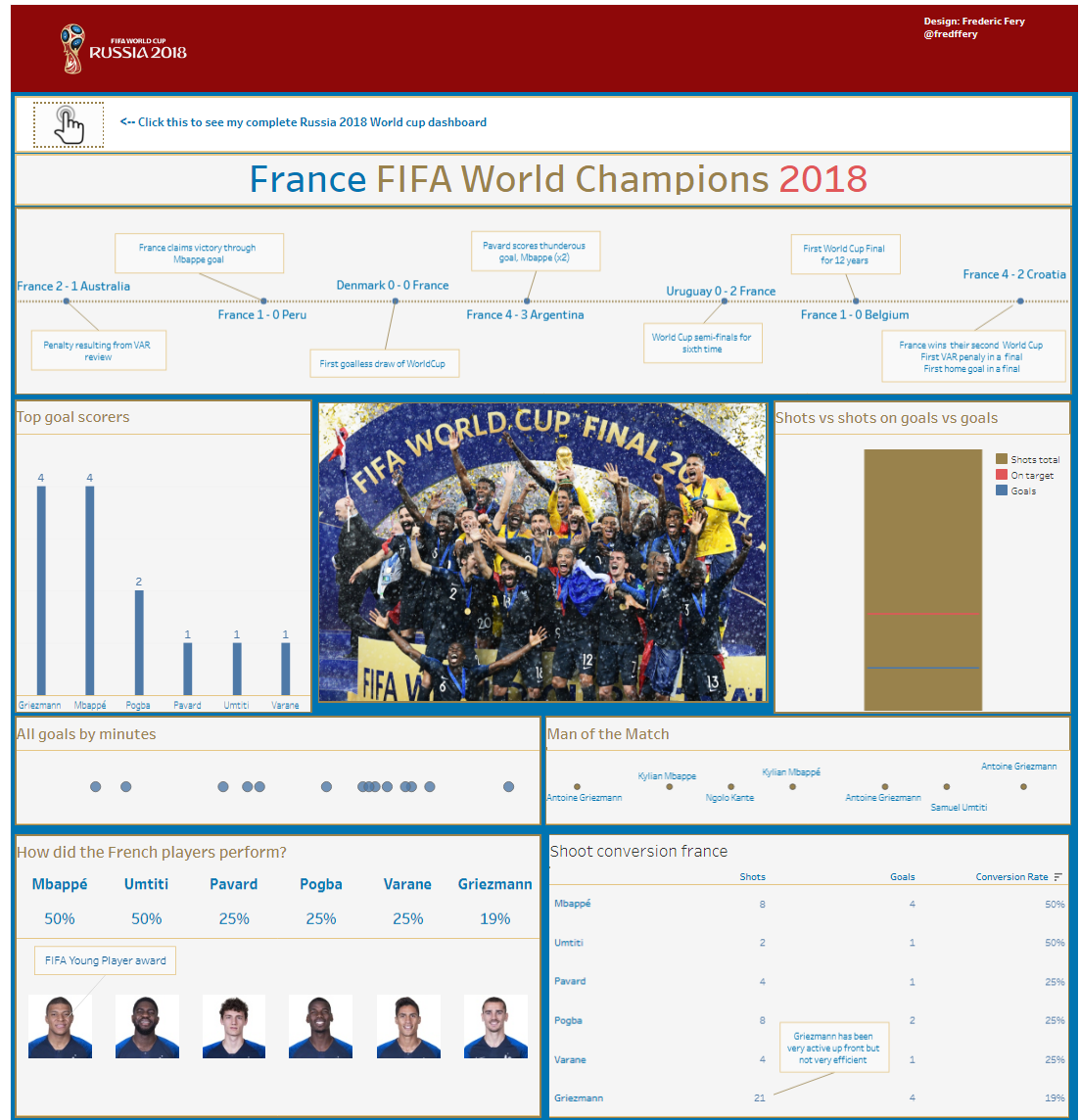 My first Football World Cup of Tableau in 8 stories (and 2 stars